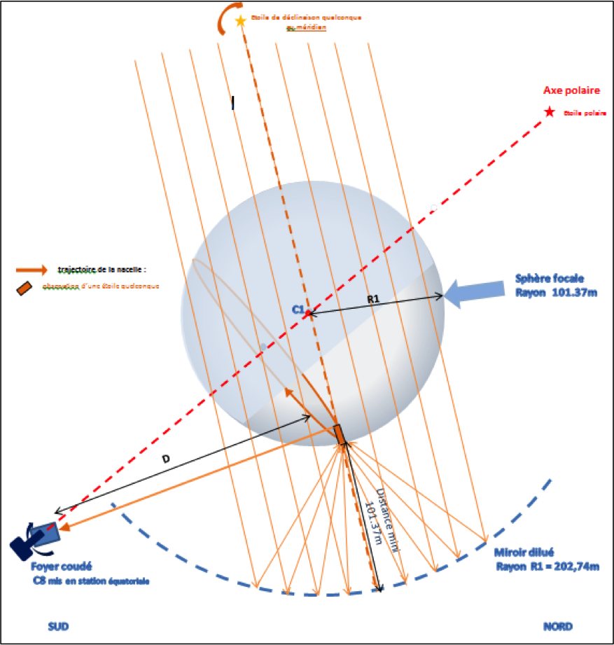 schéma-sphère-focale