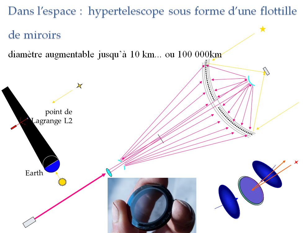 schema_hypertelescope_espace
